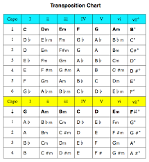 Guitar Transposition Chart Google Search Semi Acoustic