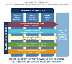 research this model is fully elaborated and illustrated in a practitioner friendly way in viviane robinson s recent book student centered leadership 2011