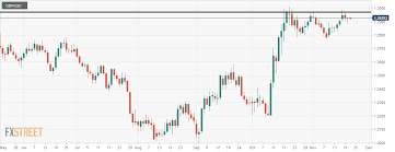 Gbp Usd A Battle Between Triple Top Resistance And Double