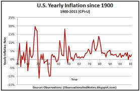 Annual Inflation Rate Chart Observations 100 Years Of Inflation Rate History