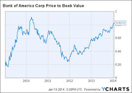 Bank Of America Stock Quote