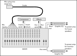 basic mixer and other common audio system connections prosoundweb figure 1 mixer connections
