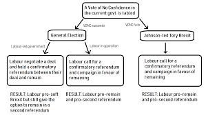 Labour Chart A Flow Chart Explaining Labours Brexit Policy Since The Eu