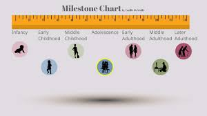 Milestone Chart Project By Emilie Dewolfe On Prezi Next
