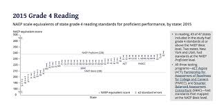 Reading Level Correlation Chart Common Core Driven By Common Core Rigor States Are Raising Proficiency