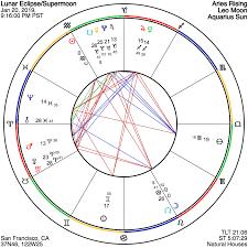 Astrograph A Leo Lunar Eclipse Of Awakened Creativity