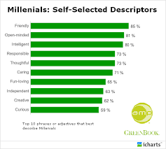 The Millennial Generation Pro Social And Empowered To