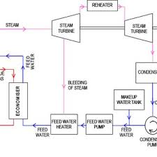 schematic diagram of a simple gas turbine power plant download gas power plant schematic water, steam and fuel gas flow diagram of steam power plant