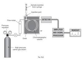 Gc Chemical Instrumentation