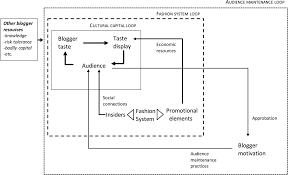 Megaphone Effect Taste And Audience In Fashion Blogging Journal