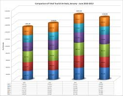 Chart Of The Week Overall Total Tourist Arrivals For June
