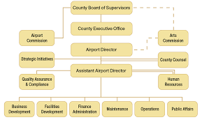 Airport Organization John Wayne Airport Orange County