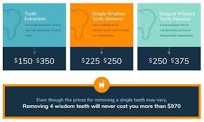 I've asked the local dentists the cost of a single tooth extraction without insurance and in total it would be almost 7 thousand dollars to remove them all. Wisdom Teeth Removal Melbourne No Gap Dentists