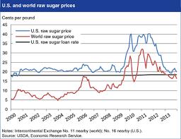 Sugar 11 Price Chart Usda Ers Chart Detail