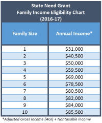 Fafsa Low Income Chart Year After Year Financial Aid U