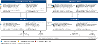 architecture schedule. lead certification schedule enterprise architect roadmap architecture u