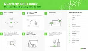 Preferred Skills List Upwork Releases Q2 2018 Skills Index Ranking The 20 Fastest Growing