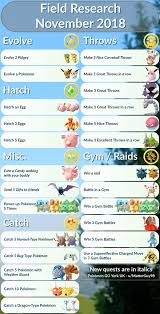 Pokemon Buddy Chart Pokemon Go Quests Field And Special Research Rewards Celebi