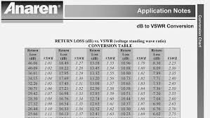 Return Loss Vs Vswr Conversion Chart Anaren
