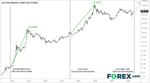 Bitcoin halvening dates, bitcoin halvening date, bitcoin halving date chart. The Bitcoin Halving What Traders Need To Know Investing Com