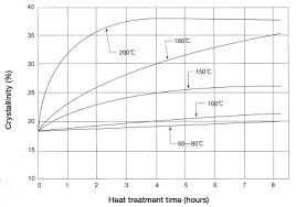 Heat Treat Shrinkage Chart Considerations To Obtain The Desired Dimensions In A Molded