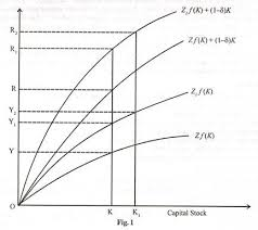 the real business cycle theories macroeconomics a real business cycle is generated in a steady state economy when there is a positive exogenous and permanent technological shock this leads to increase in