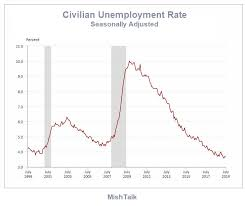Unemployment Rate Chart Nonfarm Jobs Expand By 164k Unemployment Rate Remains 3 7