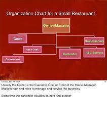 Bar Restaurant Organizational Chart Cha2 F B Organization