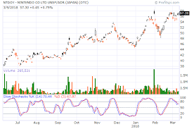 Profitspi Stock Chart Ntdoy Nintendo Co Stockaholics
