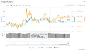Bitcoin Chart Live Ripple Price Live Chart Bitcoin Transaction Retail
