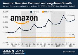 amazon balance sheet what slate gets wrong about amazon
