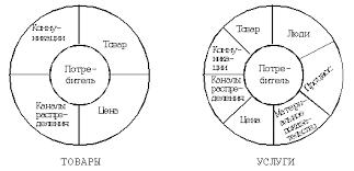 Маркетинг в сфере услуг Курсовая работа  4Р модель Д Маккарти и 7Р модель М Битнер