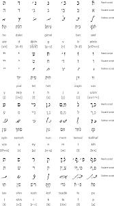 Rashi Chart By Alphabet Ladino Djudeoespanyol Language