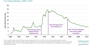 U S Inequality Wage Stagnation Tied To Falling Union
