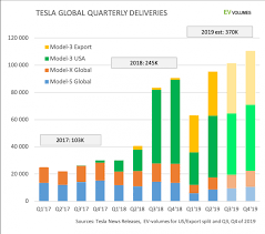 Tesla Model 3 Dominates Us Electric Vehicles Sales Growth In