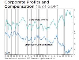 Corporate Profit Margins Chart Rising Wages Eat Into Profit Margins