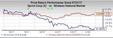 Sprint Stock Quote Mesmerizing Sprint Stock Quote Yahoo Affected By The Headwinds Sprints Shares