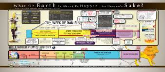 Bible Timeline Wall Chart 4 Timeline Bible Chart Timeline Www Bedowntowndaytona Com