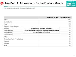 Kfc Chart Yum Brands Percentage Of Kfc System Sales 2018 Powerpoint