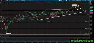 Us Stock Market Technical Analysis November 25 2019