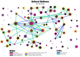 mapping social networks  welcome to ballaratwellnesscom