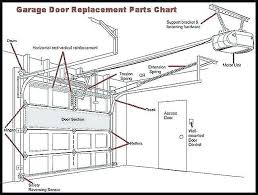 garage door torsion spring replacement how to install a garage door garage door torsion springs installation