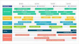 Development Roadmap Template 7 Roadmap Templates For Organization Wide Alignment Roadmunk