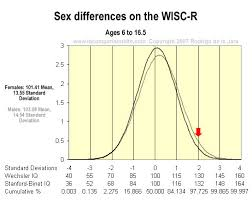 Wechsler Iq Test Scores Chart Sex Differences In Iq