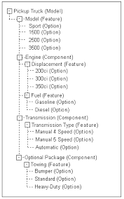 Engine Displacement Chart Oracle Configurator Developer Users Guide