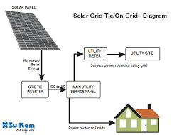 grid tie solar life energy grid tie solar panel wiring diagram furthermore grid tie solar systems
