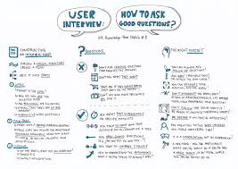 What To Ask In An Interview User Interview How To Ask Good Questions Ux Knowledge