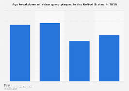 Videogame Statistics Global Gamers By Age And Gender 2017 Statistic