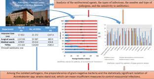 Antibiotic Selection Chart What Antibiotics For What Pathogens The Sensitivity