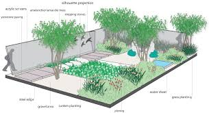 Small Picture Help With Garden Design Solidaria Garden